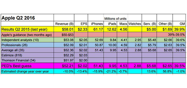 iPhone季度销量5143万 降15.9%  库克头痛