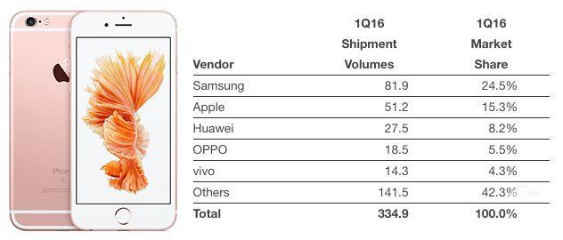 一季度苹果份额跌至15.3%,对手赶超苹果如何接招?
