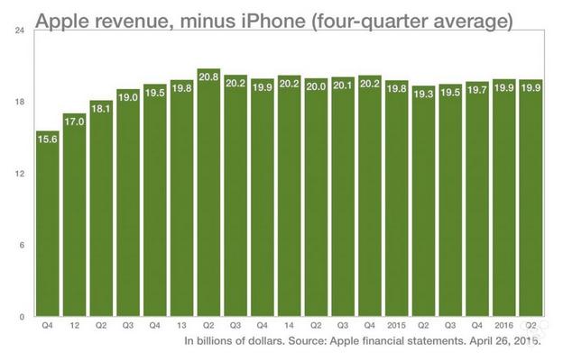 苹果如果少了 iPhone,还会是那个苹果吗?