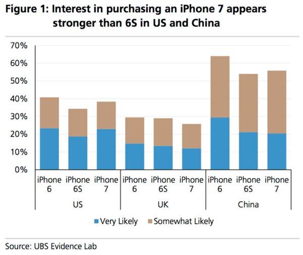 哪国果粉最期待苹果iPhone7?中国笑了