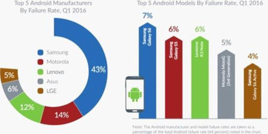 研究表示安卓手机比iPhone更易出故障