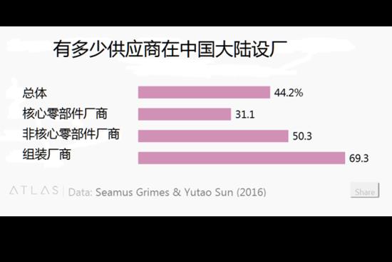 iPhone零件大部分中国造?事实大不相同