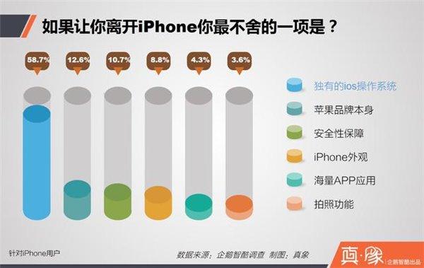 苹果iPhone在中国大量流失:为何离开,又去了哪里?