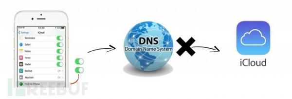 """小偷们如何绕过""""查找我的iPhone""""?利用私有DNS是一个办法"""