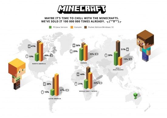 每月玩家可绕地球圈半 《我的世界》全球销量突破一亿