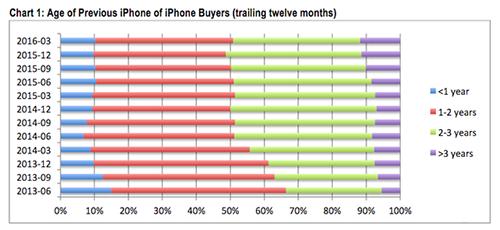 用户更换iPhone的频率变慢,苹果压力有增无减