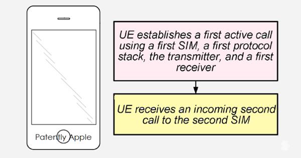 假如未来iPhone有双卡版  请不要惊讶!