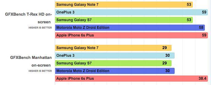iPhone 6s Plus对比三星Galaxy   跑个分见分晓
