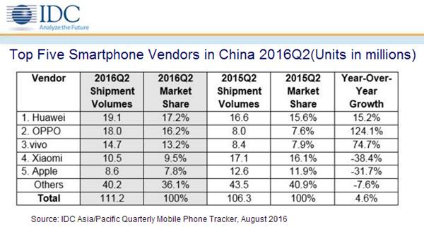 苹果在中国市场份额已经跌至第五   SE也没辙