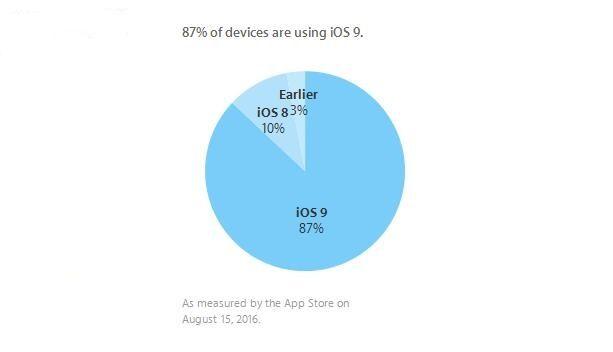 iOS 9安装率已达到87%   一个月后会怎样