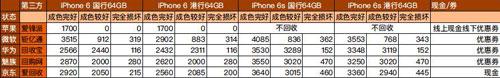 iPhone7要来了!旧iPhone6/6s如何处理最好?