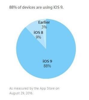 iOS9安装率仍然上涨  iOS 10正式版到时会怎样?
