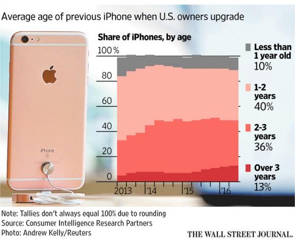 iPhone 7明天就到:苹果能用小更新吸引老用户吗?