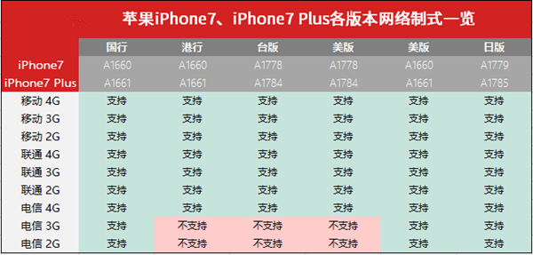 苹果iPhone7/7 Plus最快入手全攻略 黄牛要失业!