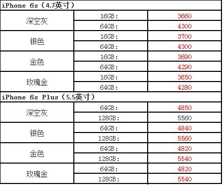 iPhone7/7Plus/6s/6sp/SE今天价格怎么样?