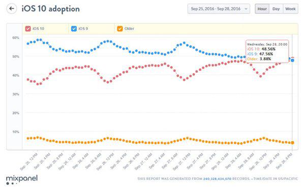 史上最快!苹果iOS10安装率已成功超越iOS9