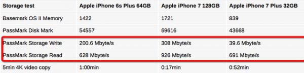 真揪心!iPhone 7皇帝版与乞丐版速度差十倍