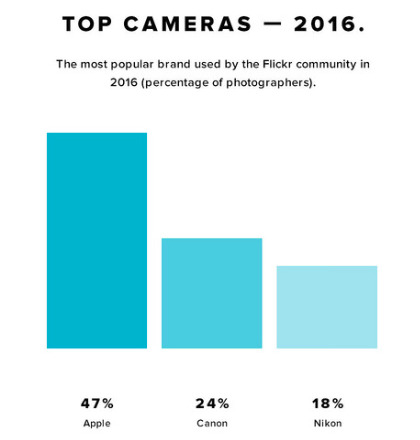 十大最受欢迎拍摄相机,iPhone占八个