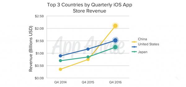 oh yeah!iOS App Store依然是赚钱的天堂