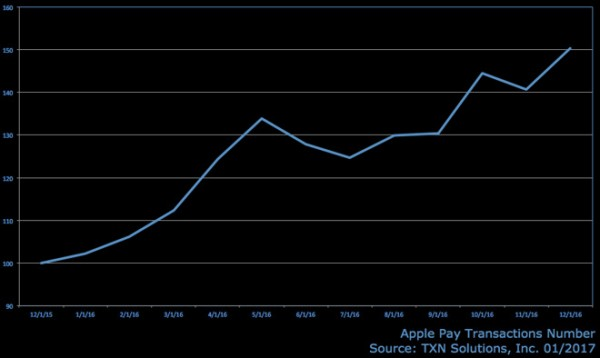 苹果Apple Pay去年交易量增长超50%