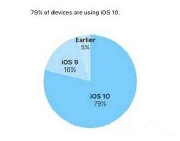 你升级ios10了吗? ios10好用吗?