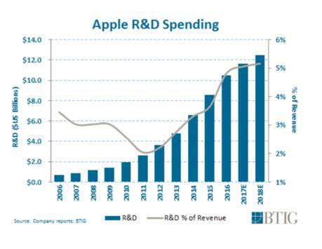 苹果今年明年皆被看好 增强现实为关注点