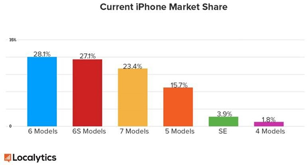 旧款iPhone用户计划升级设备 iPhone 8受益