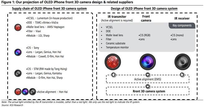 iPhone 8的这项重磅功能 苹果已经秘密研发了约3年