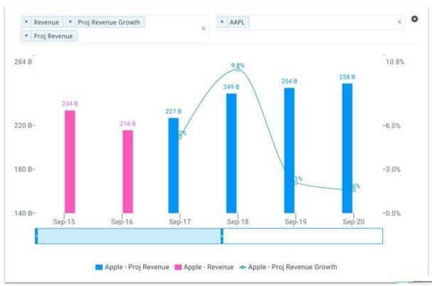 iPhone 8的困扰: 是保销量还是保利润率