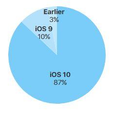 iOS10普及率高达87% 远超最新版本安卓