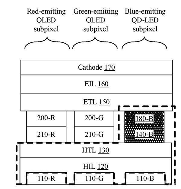 苹果专利:QLED+OLED显示更纯正节能