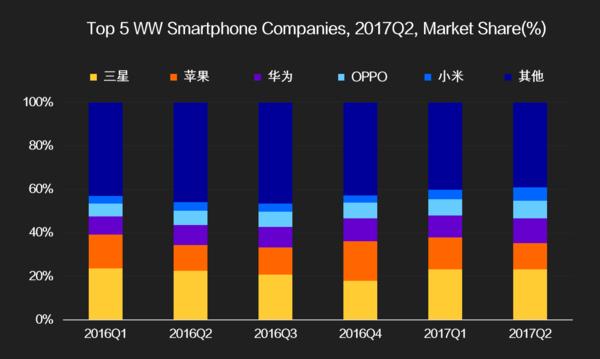 第二季度全球智能机出货排行榜  苹果仅第二