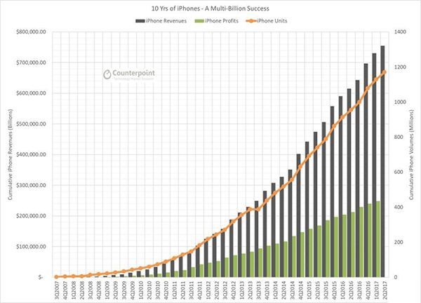iPhone十年为苹果创造2500亿美元利润