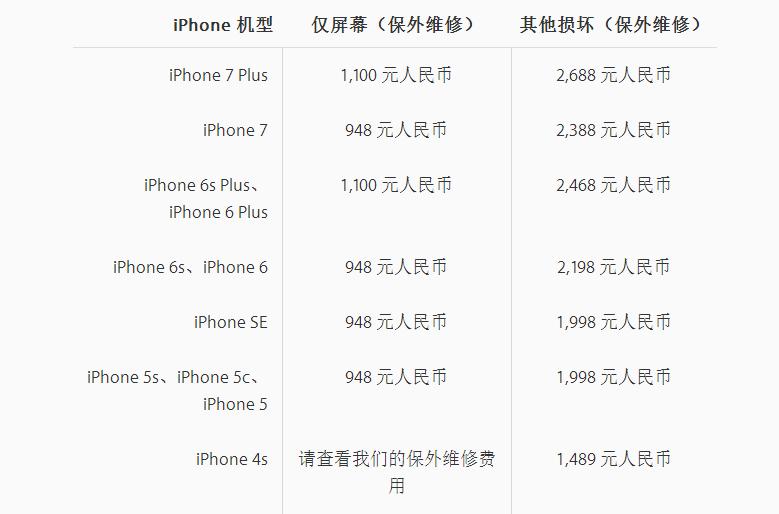 苹果iPhone 屏幕、电池维修多少钱?