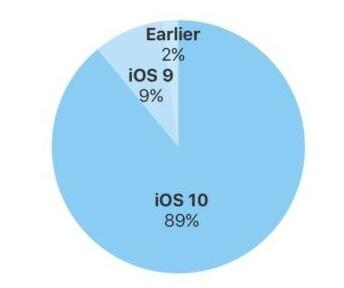 iOS 11发布前iOS 10的采用率达到了89%