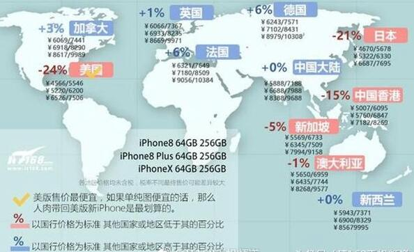 一图看懂iPhone X/8/8 Plus全球价格:美版日版最便宜