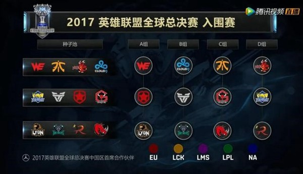 《英雄联盟》S7全球总决赛抽签分组出炉,中国两队入死亡组