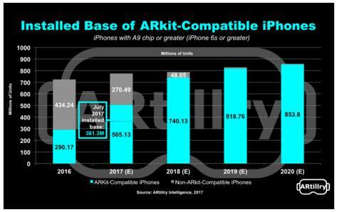 iPhone X背后:苹果真的失去现在和未来了吗?