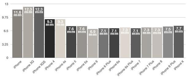 历代16款iPhone厚度对比:iPhone X 5年来最厚