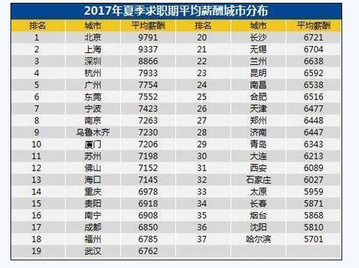 中国人不吃不喝多少天能挣一台iPhone X?
