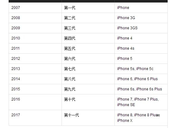 苹果终于毁了iPhone数字命名规律 明年呢