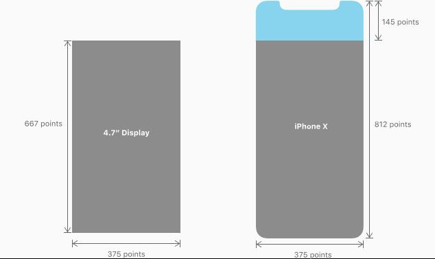 取消 Home 键的 iPhone X与iPhone7操作有什么区别