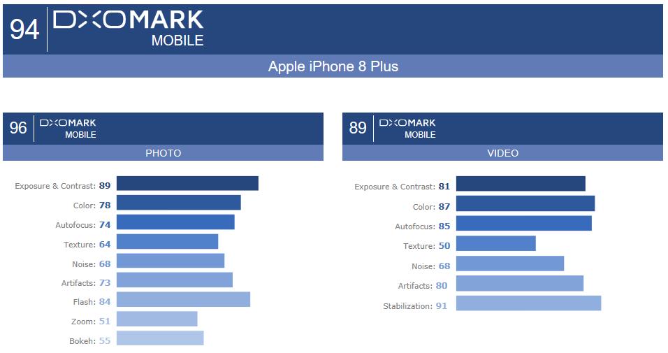 iPhone 8 Plus摄像头详尽评测:最好的拍照手机