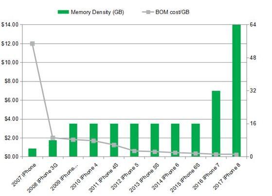 历代iPhone硬件成本对比:看看苹果如何占据90%的行业利润