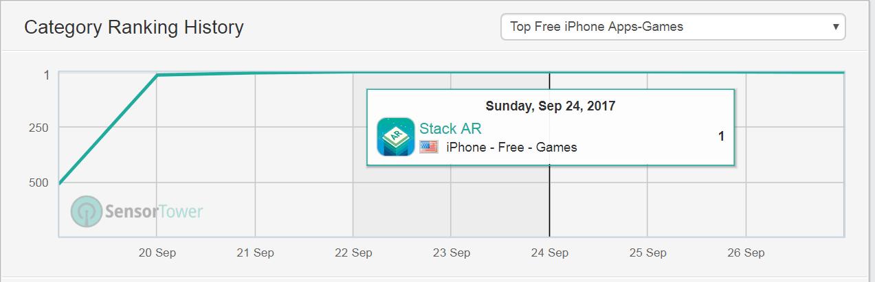 Stack AR(反应堆):上周末登顶App Store美国区免费榜