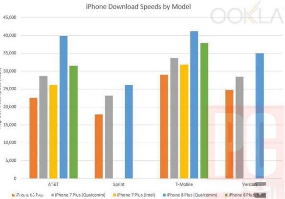 iPhone 8、iPhone 7和 Galaxy S8,谁的网络表现好?