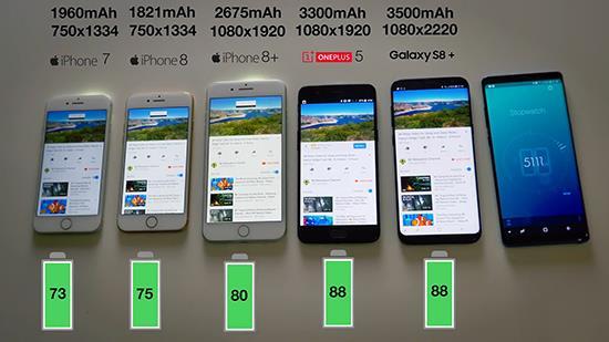 iPhone 7/8/8 Plus/三星S8/一加5续航测试大比拼