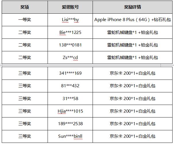 《赤月龙城》喜迎国庆•中秋双节赠豪礼活动获奖名单
