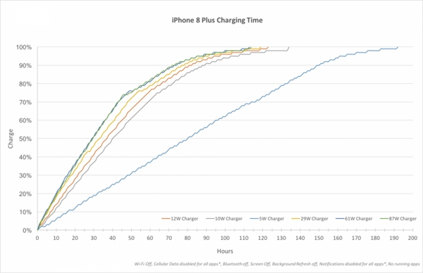 iPhone 8、X到底配哪种充电器?