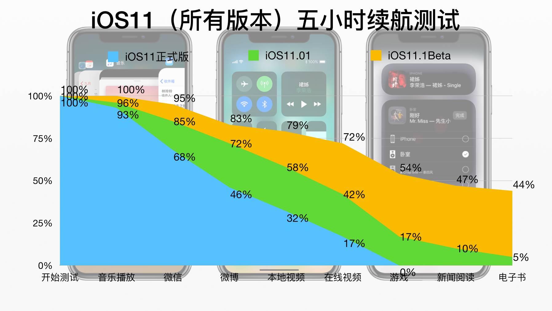 iOS11.1Beta2续航测试: iPhone8用户放心升级